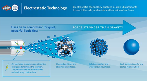 Image of Clorox Total 360 electrostatic disinfecting illustration.